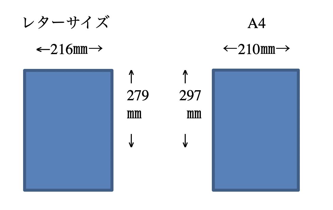 レターサイズとA4サイズ比較